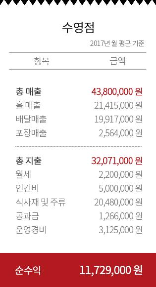2017년도 수영점 매출내역
